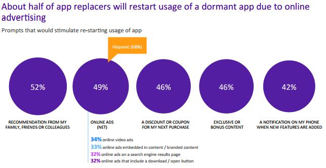 Advertenties zijn effectief voor app downloads.