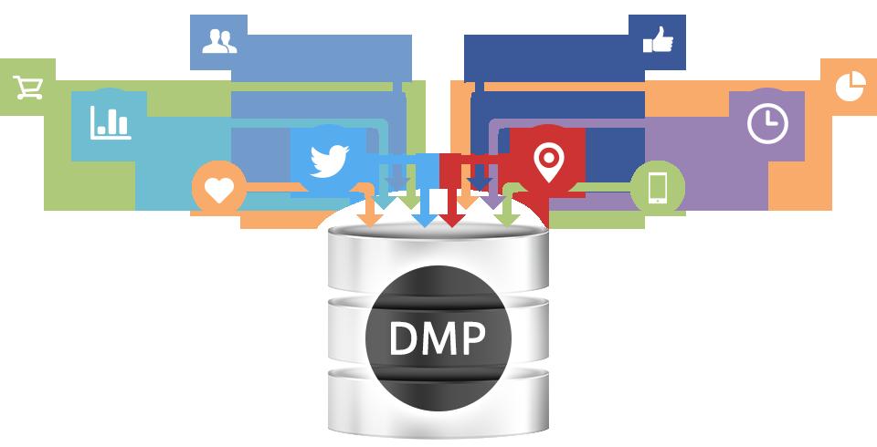 Een datamanagement platform brengt alle contactpunten tussen merken en consument samen.