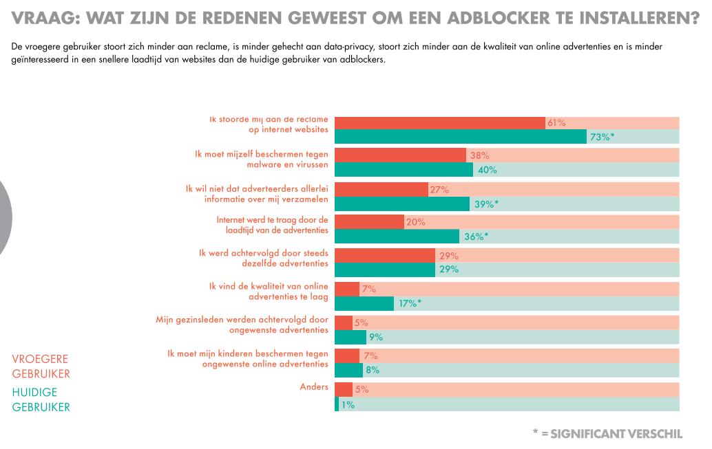 Bron: IAB Nederland