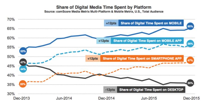 Uit comScore onderzoek blijkt dat consumenten 65% van hun digitale mediatijd spenderen aan mobiel.