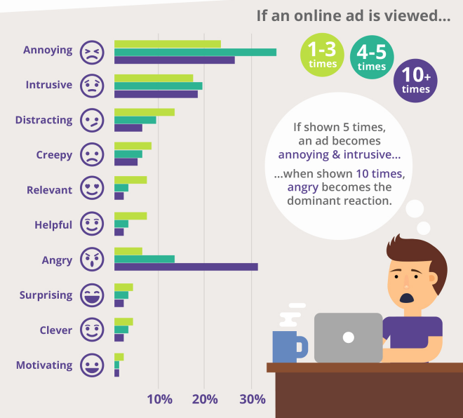 responses-to-retargeted-ad