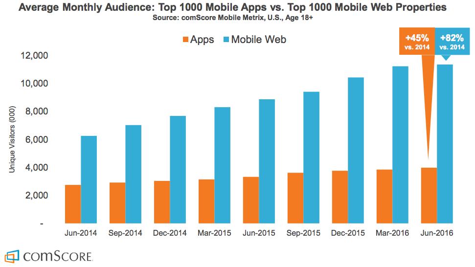 Het bereik op mobile web groeit versus het bereik op apps.