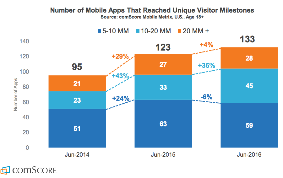 Consumenten gebruiken steeds meer apps.