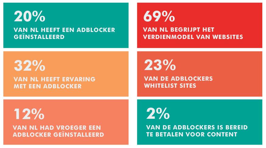 Uitkomsten van het Adblocker-onderzoek door IAB Nederland, november 2015. Bron: IAB Nederland, Adblocker-onderzoek.