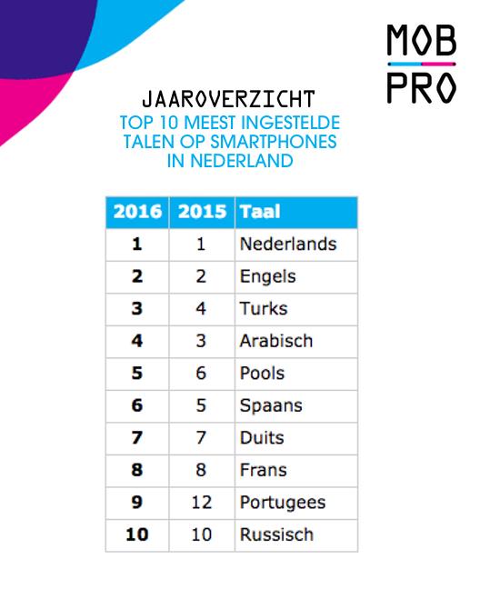 Jaaroverzicht Smartphone talen in Nederland