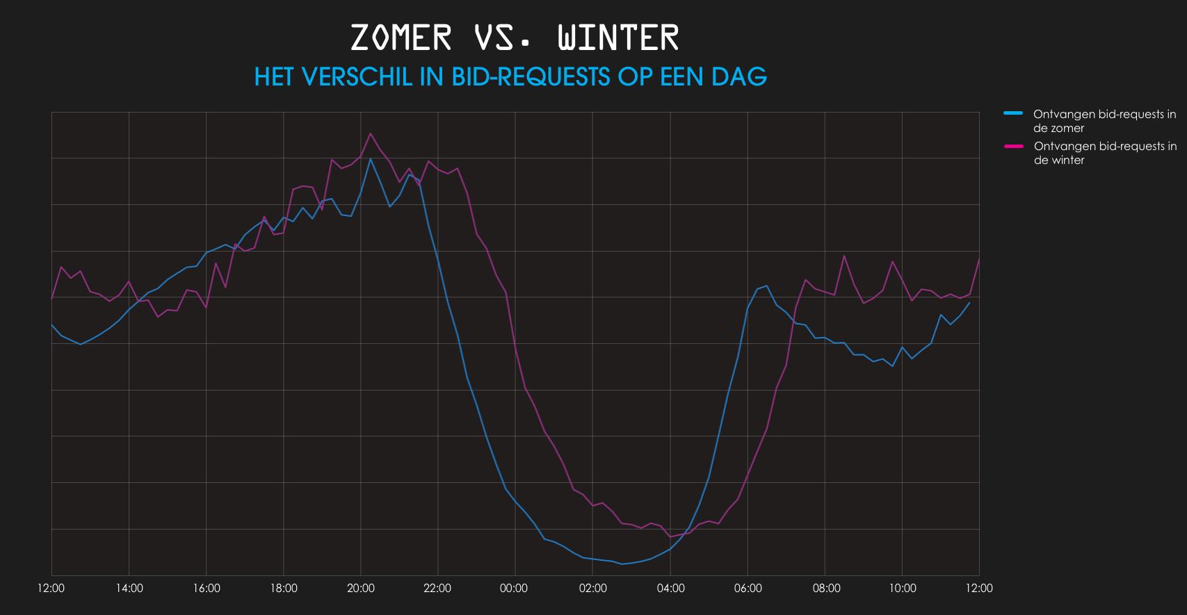Jaaroverzicht app gebruik in zomer en winter MobPro in Nederland