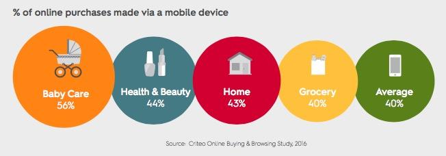 Mobile shopping gewoontes van millennial ouders.