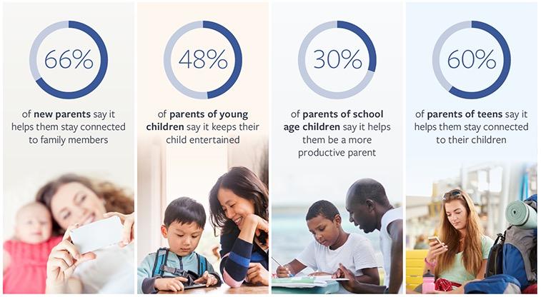 De rol van mobiel in het gezin naarmate kinderen ouder worden. Bron: Facebook.