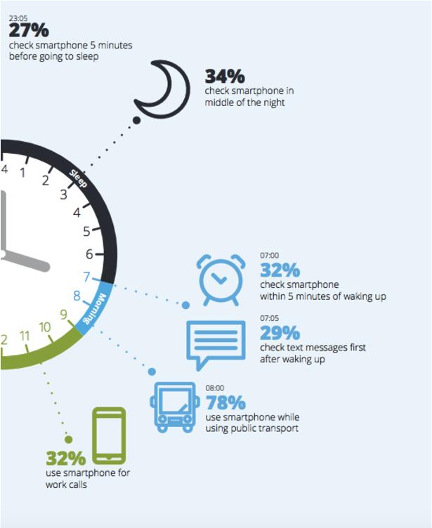 MobPro, Mobile Professionals, Smartphonegebruik